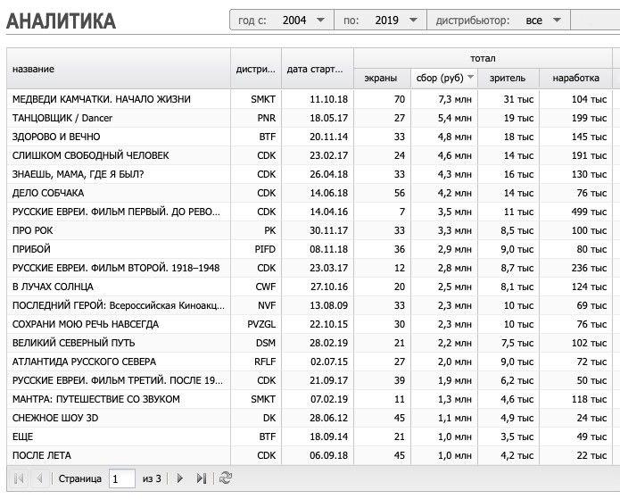 Сборы российских документальных фильмов с 2004 по 2019 год. Источник: Kinometro.ru